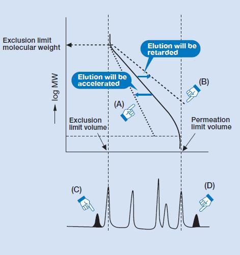Molekylsviktsberäkning