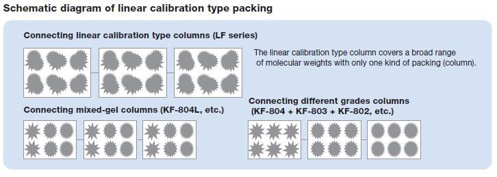 SEC Linear Calibration