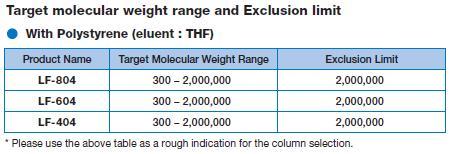 Molekylviktsspann med THF