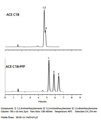 ACE C18-PFP