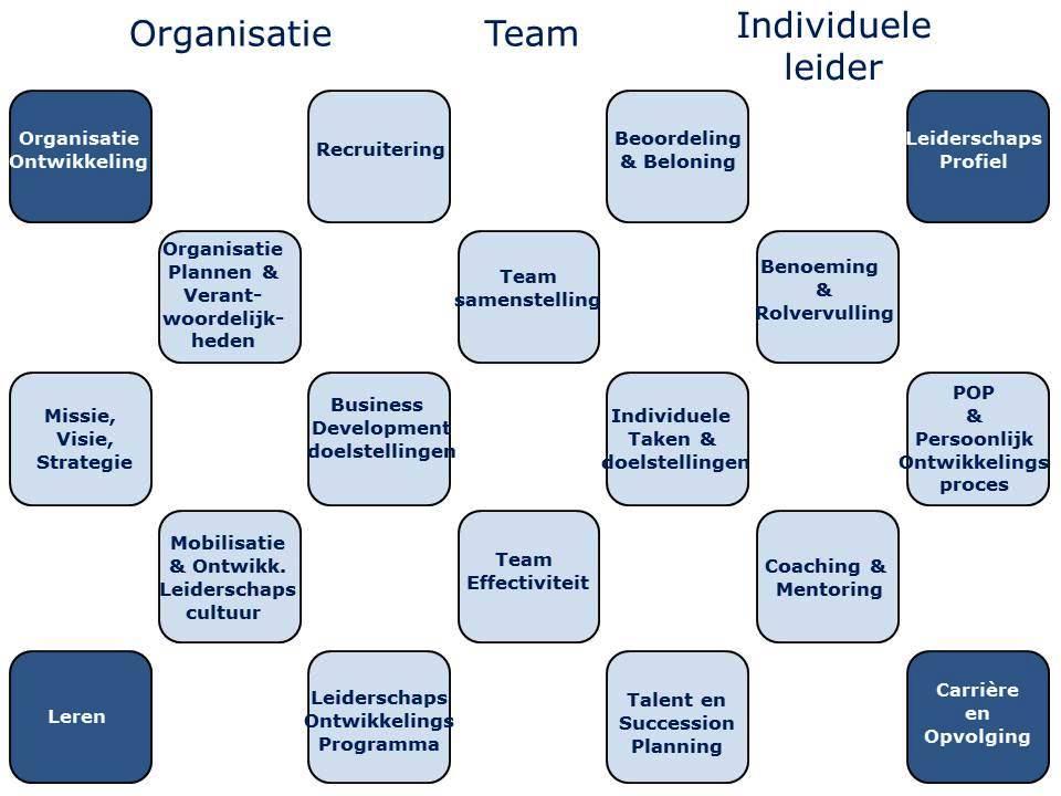 Leiderschapsontwikkeling in een organisatorische context ld - Ontwikkeling m ...