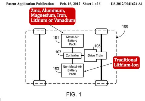 En dubbelbatterihybrid för massmarknaden?