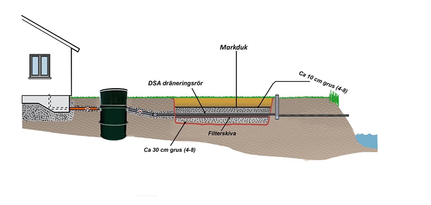 Inredning dräneringsrör : Efterpolering | Minireningsverk och VA produkter - Sterom.se