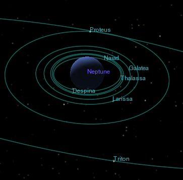Neptunus med sina månar
