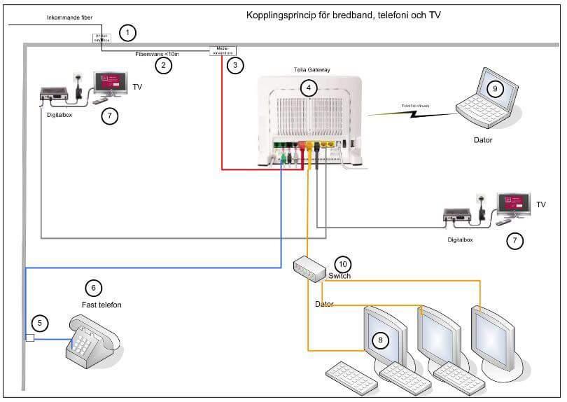 Installera telia bredband fiber