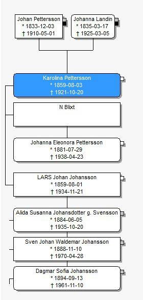 Karolina - släktträd från Margareta Dahlin, Varnhem