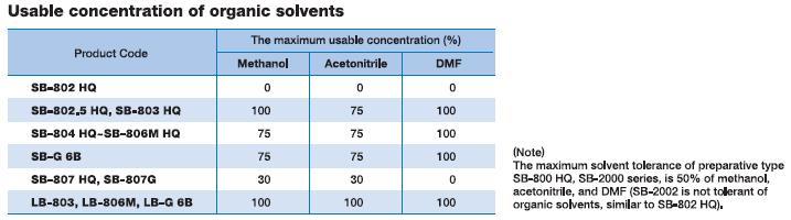 Polymerbaserade kolonner - koncentration av organiska lösningsmedel