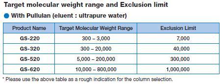 Molekylviktsspann Multimode kolonner