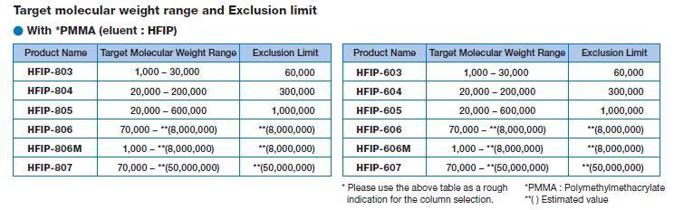 HFIP-800 och HFIP-600 med HFIP