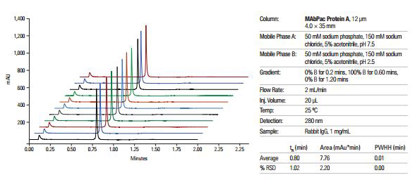 Thermo Scientific Affinity Titer Determination of MAbs