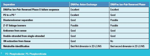 DNAPac Ion-Pair Reversed Phase X failure sequence