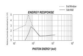 Energi response - fotonenergi