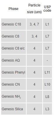 Genesis LC-kolonner