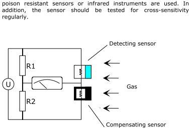 Sensor beskrivning