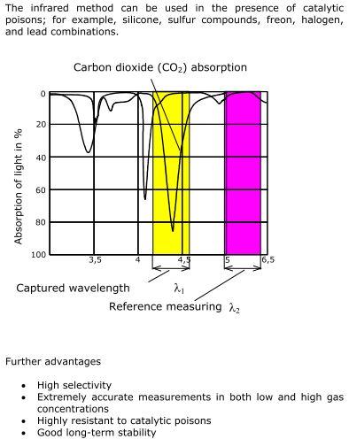 CO2 sensor våglängd
