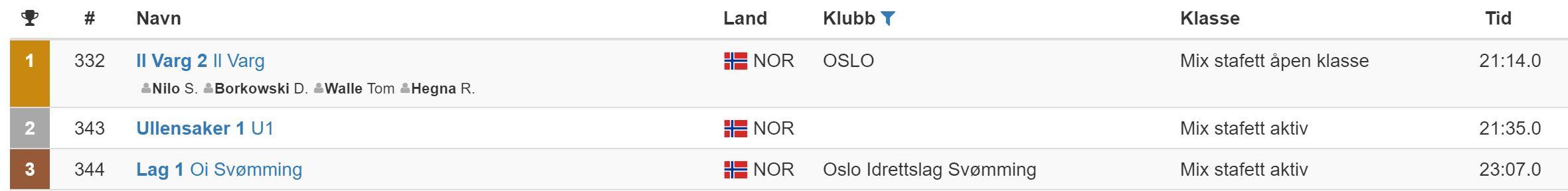7cb34dcc 2016-08 - NOR Nyheter | simma.nu