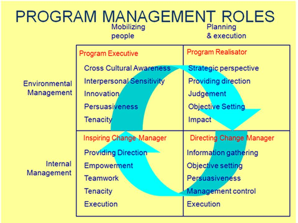 roles of management Learn about the role and primary responsibilities of the manager and get some great tips for considerations of a career in management.