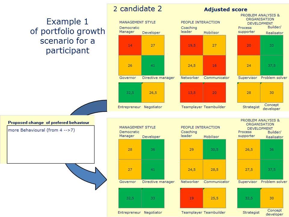 Examples Of Quick Wins Scenarios For Leadership Style Portfolio Ld