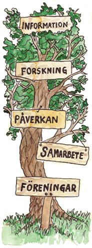Träd med skyltar: Information, Forskning, Påverkan, Samarbete, föreningar
