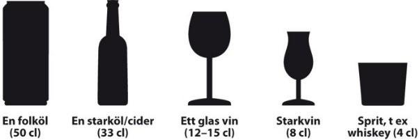 symtom vid hög alkoholkonsumtion