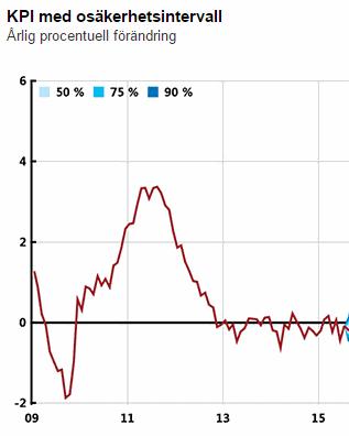 Svenskt KPI just nu på -0,2 % (diagram källa: riksbank.se)