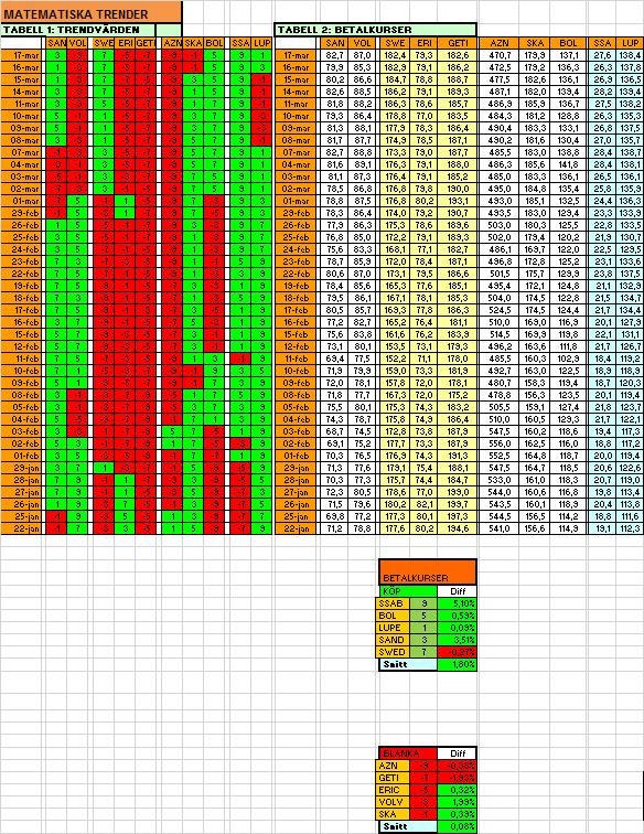 Här har vi låtit Excel räkna ut om aktierna befinner sig i positiv eller negativ trend! (källa: tasajten)