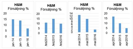 H&M visar fallande försäljningstilväxt och detta kräver en lägre multipelvärdering, just nu befinner sig denna på 17,7.