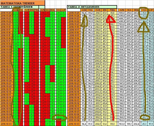 Ovanligt långa oc h tydliga matematiska trender i de enskilda aktierna just nu!