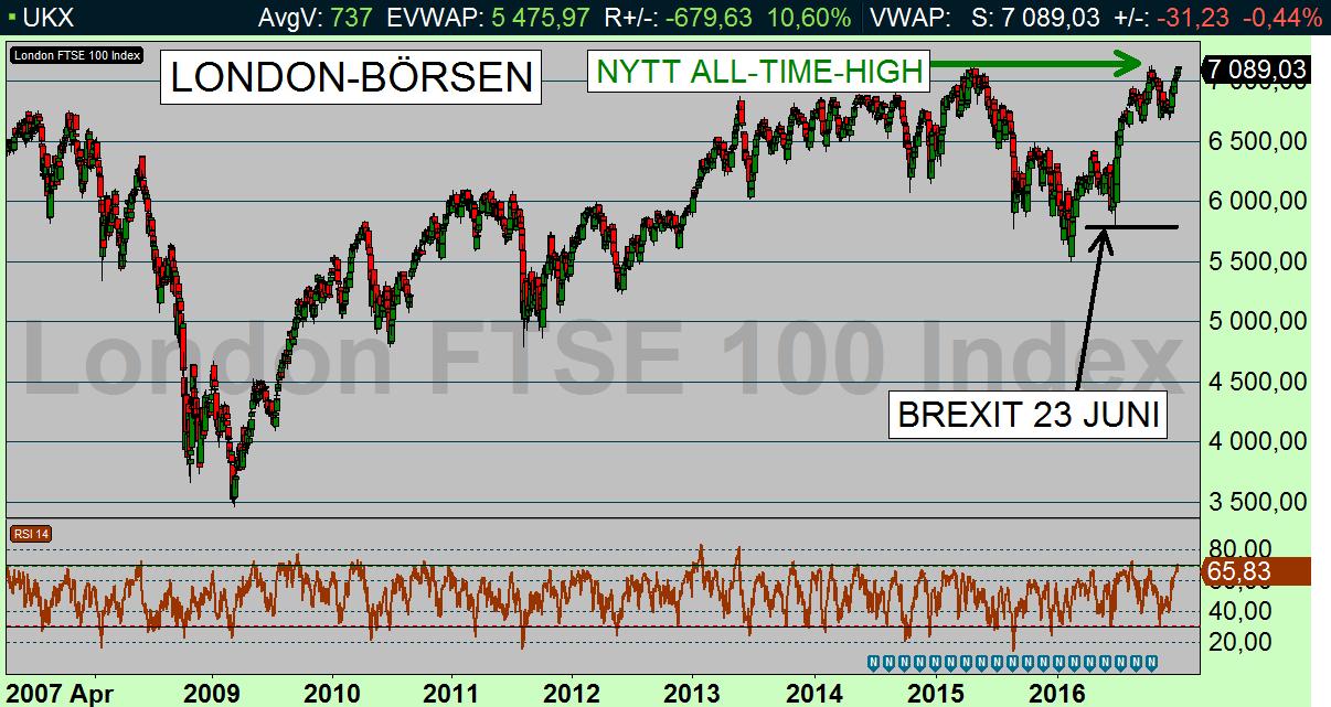 Ericsson lamnar londonborsen