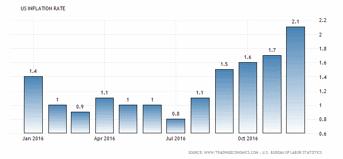 Inflationen i USA uppgår  just nu till 2,1 %, detta är över Feds mål om 2,0 %, trots detta fick vi inte se någon höjning igår (diagram källa: tradingeconomics.com)