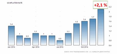 Inflationen i USA befinner sig nu över Feds mål på +2,0 % (diagram källa: tradingeconomics.com)