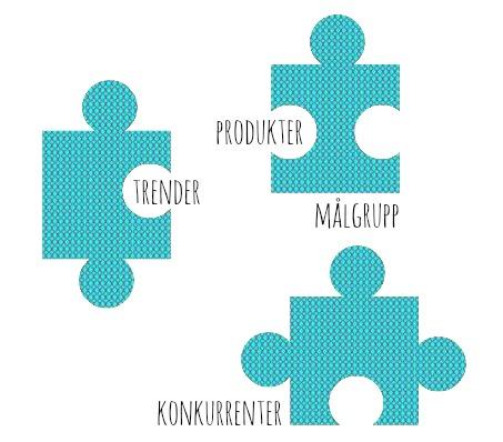 Trender, produkter, målgrupp, konkurrenter