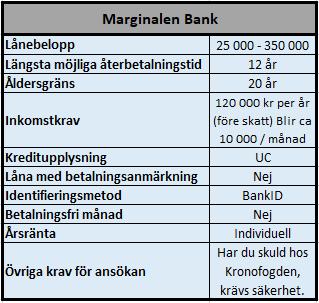 Låna 50000 kr eller mer hos Marginalen Bank
