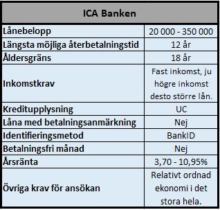 Låna 50000 kr eller mer hos ICA Banken