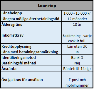 Låna 3000 kr utan ränta hos Loanstep
