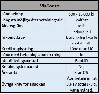 Låna upp till 15000 kr utan ränta i 30 dagar hos ViaConto