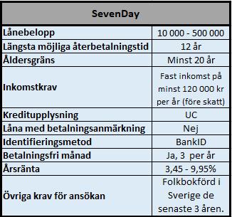 SevenDay privatlån utan säkerhet
