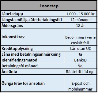 Låna 5000 utan UC, på större lån används UC kontroll.