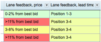 Example how feedback can be provided to LSPs before a new bidding round or as negotiation feedback.