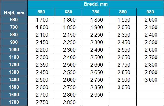 Priser utåtgående PVC-fönster
