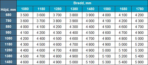 Priser utåtgående 2-luftfönster
