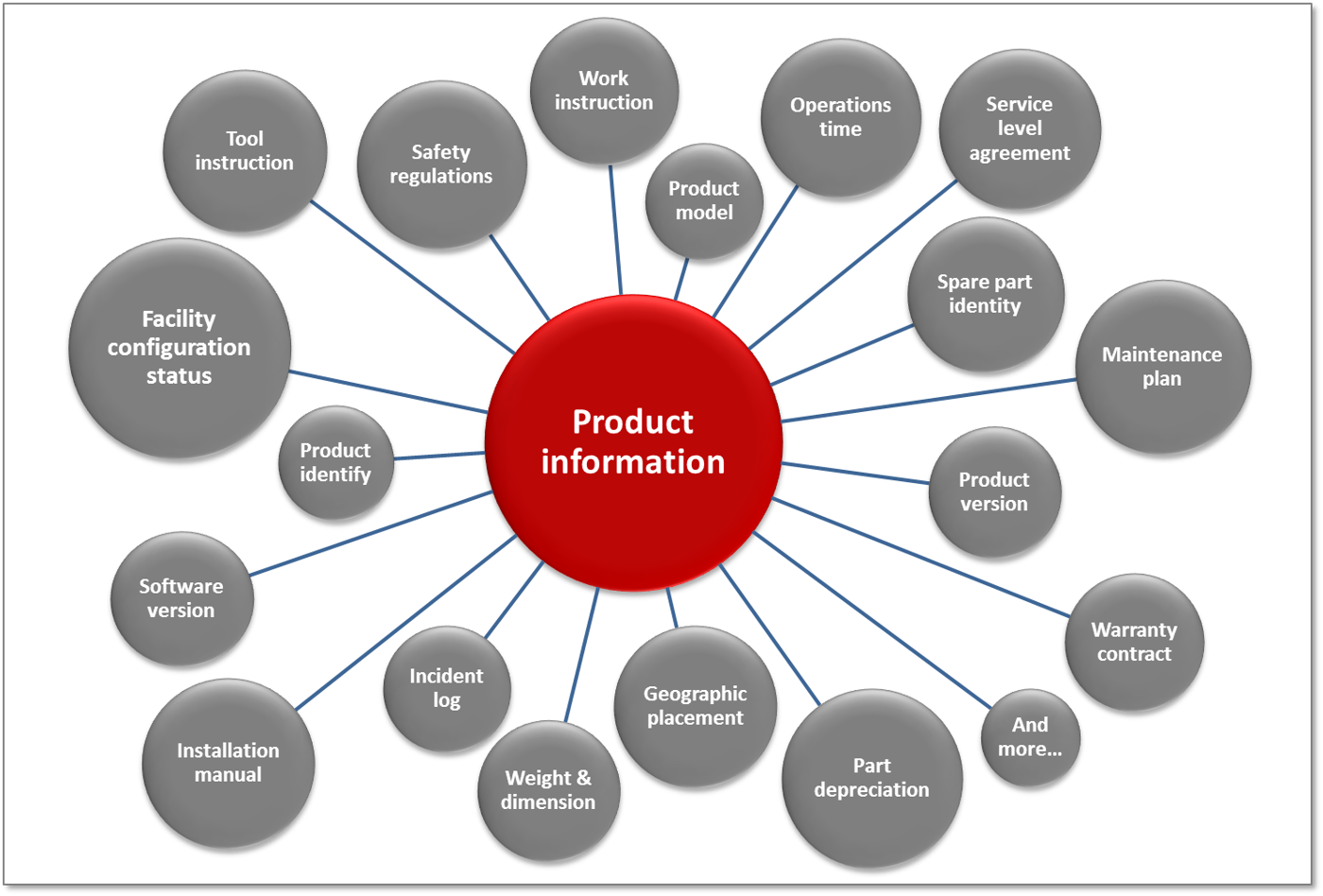 d5126442d Product information is any type of information that is related to a product  and needed for satisfying an information demand in a business process.