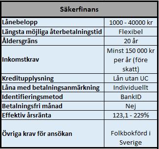 Säkerfinans snabblån hos S&A Sverige AB