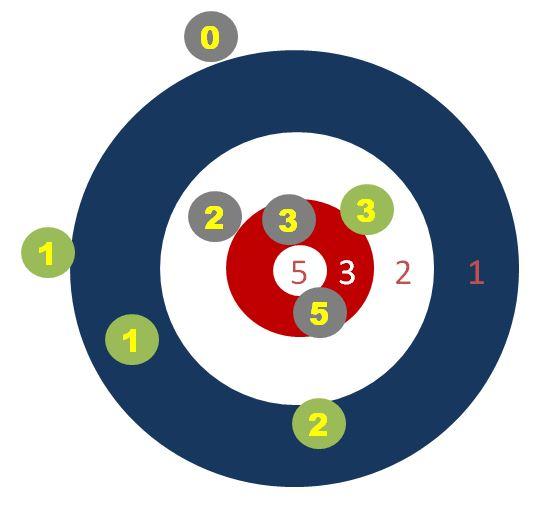 Poängberäkning enligt alternativ 2 ovan.