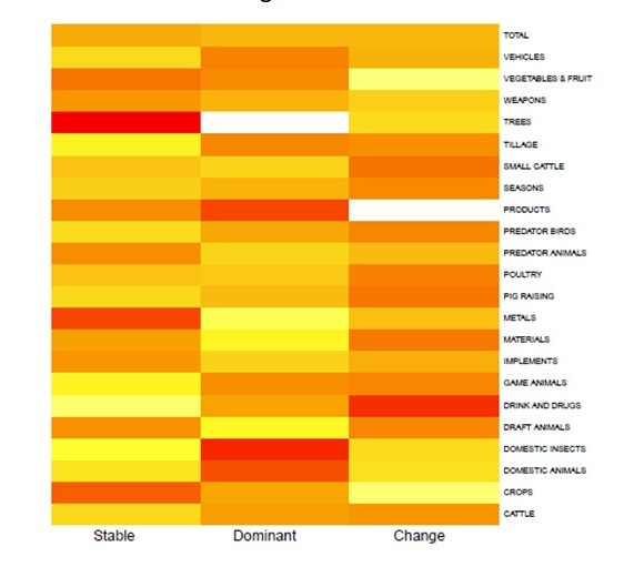 Heatmap of frequency of occurrence of various semantic classes in the different categories stable (<90% same gender), dominant (90-50% same gender) and change (<50% same gender)