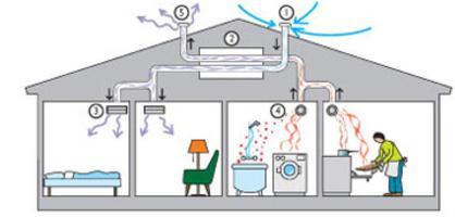 Mekanisk ventilation fläkt