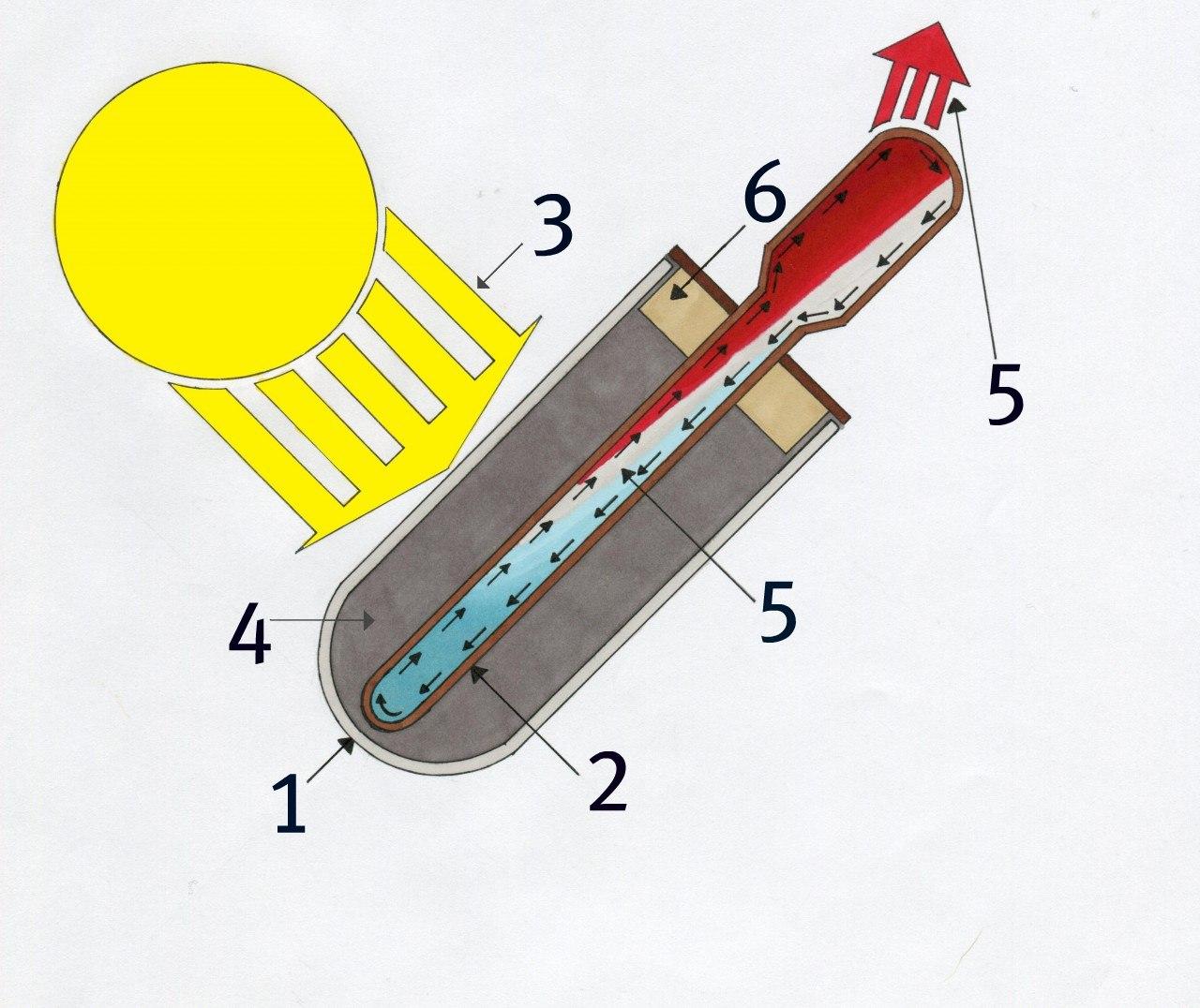 Så fungerar en solfångare | Solfångare från Handskholmen Invent