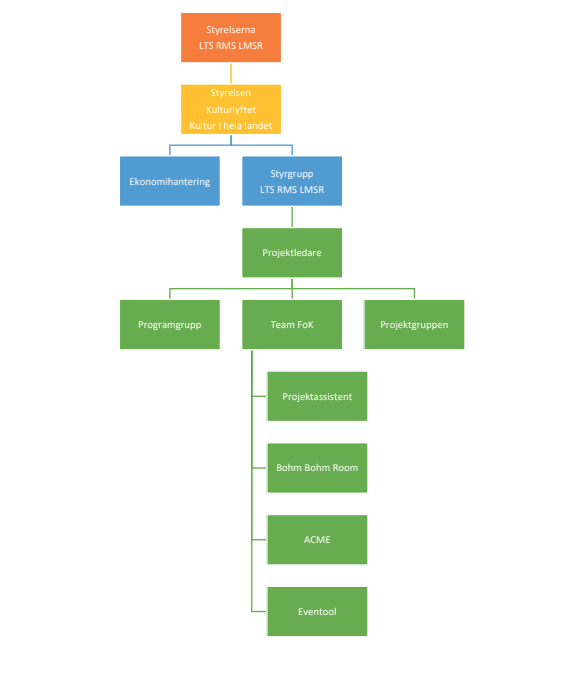 Syntolkning: Karta över organisationens uppbyggnad.