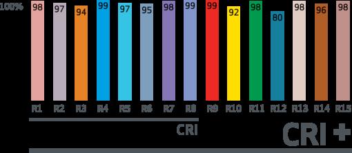 colour-match-cri-grafik-lave-søjler_outline-510x222