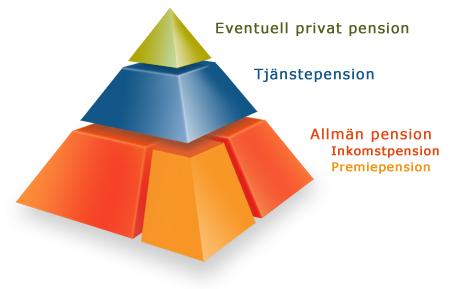 Pensionssystemet stabilt i sverige
